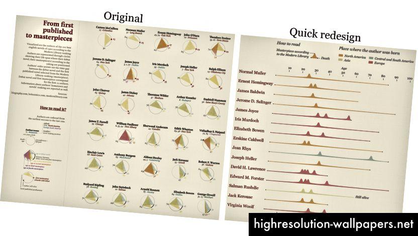 Giorgia Lupi diagrammi ümberkujundus, autor Alberto Cairo filmist The Functional Art.