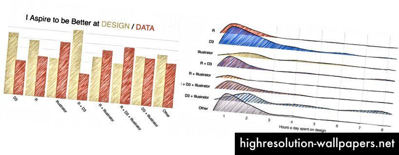 Mõned 2018. aasta andmete visualiseerimise uuringu disainiga seotud tulemused.