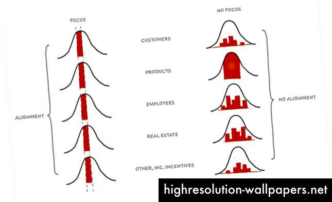 Diagramma di Bill Aulet, professore di imprenditorialità presso il MIT