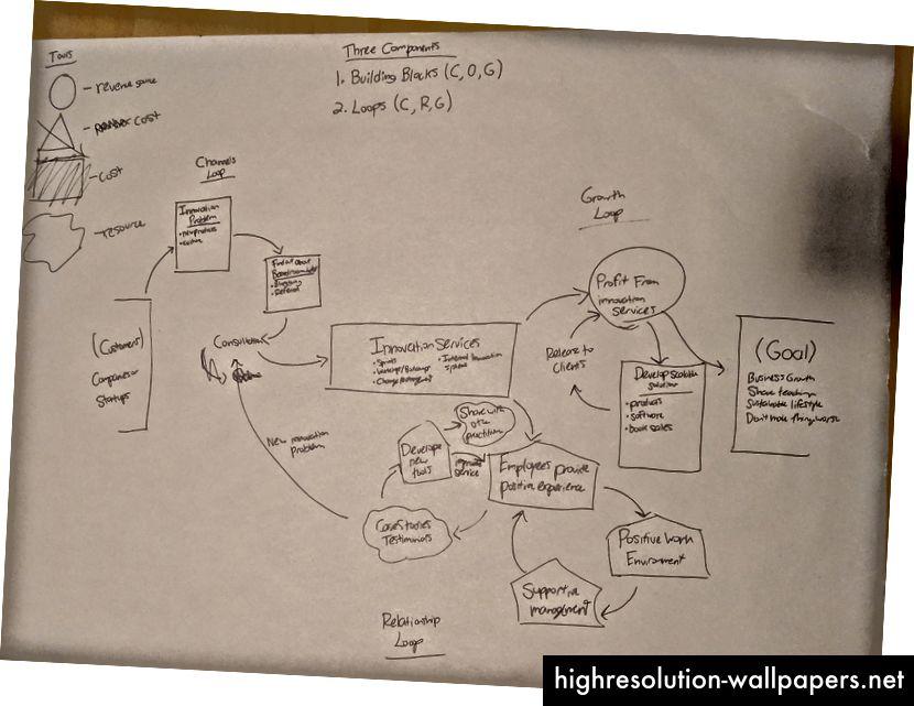 Questa è la terza iterazione di questa mappa del modello di business.