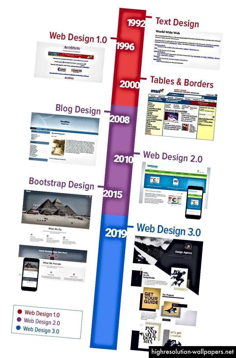 Evolution af webdesign
