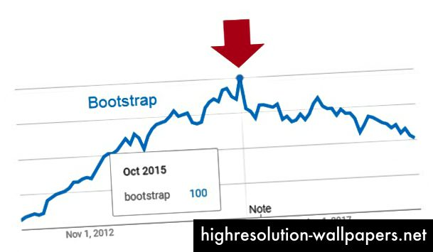 Bootstrap i Google Trends