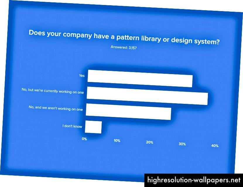 Resultados de la encuesta UXPin State of the Enterprise UX