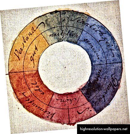 Goethevo kolo u boji, 1810. Fotografija: 'Teorija boja' putem Wikimedije