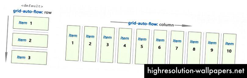 Brug af gitter-auto-flow: række eller gitter-auto-strøm: kolonne til at bestemme strømningsretningen for gitterets poster.