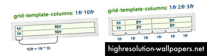 Opførsel af fraktionerede enheder (fr enhed) ændres baseret på alle værdier leveret i begge dimensioner.
