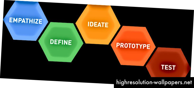 En visualisering af designtænkningsprocessen med de sekskanter, som Natasha hidrører fra (kilde: Stanford d.school)