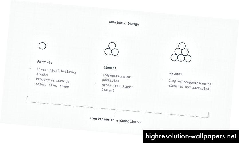 Diseño subatómico visualizado