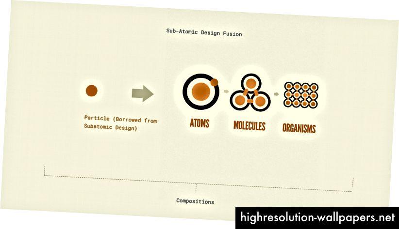 Una interpretación de cómo se vería el diseño atómico y la fusión de diseño subatómico