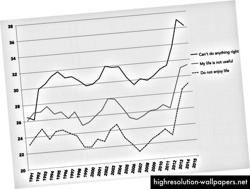 Porcentaje de alumnos de 8º, 10º y 12º grado que son neutrales, en su mayoría están de acuerdo o están de acuerdo con cada afirmación. Fuente: iGen por Jean Twenge