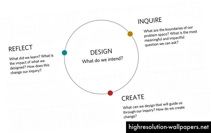 Tri faze dizajna kao transformaciona petlja za učenje.