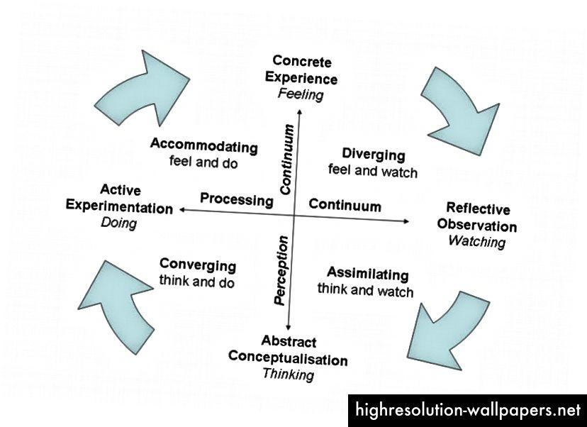Proces ciklusa iskustvenog učenja u četiri koraka.