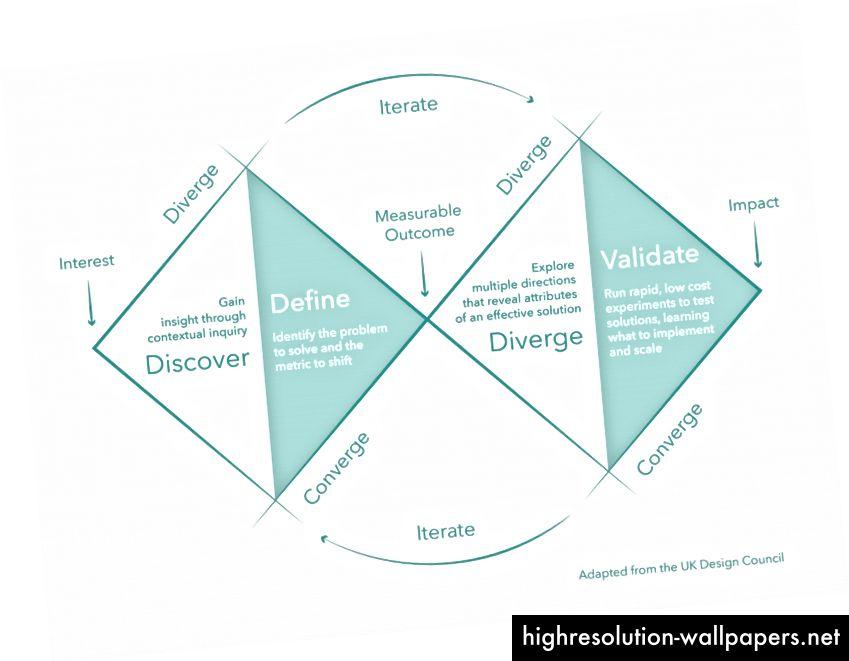 Varijacija na dvostrukom dijamantu. Ako, ako ih produžite beskonačno, nalikuje sinusnim oblikima valova koji se stalno ponavljaju oko dizajnerske petlje ili ciklusa učenja.