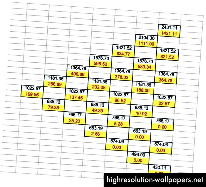 Binomna rešetka koja ilustrira cijene mogućih opcija tijekom 7 razdoblja.