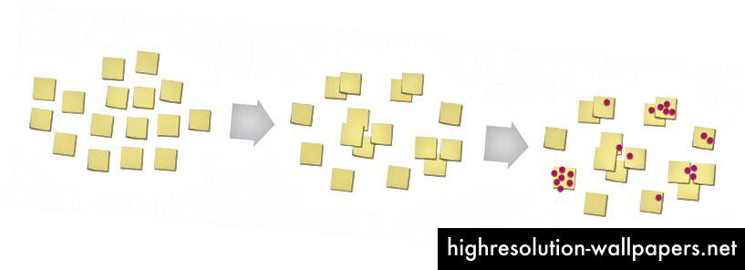 En typisk dotstemningsproces, a la Design Thinking