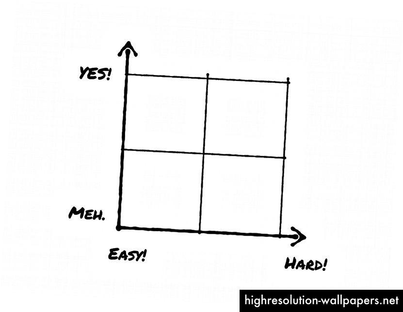En simpel prioriteringsmatrix