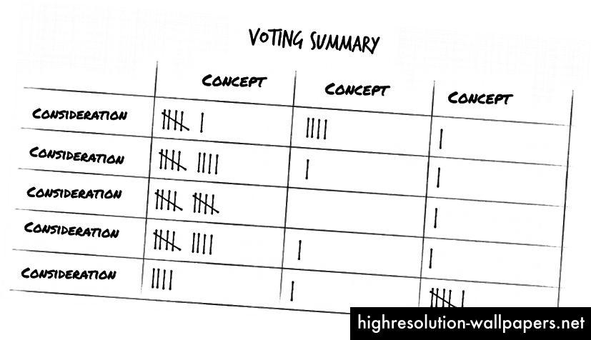 Blind afstemning inden for foruddefineret kriterium