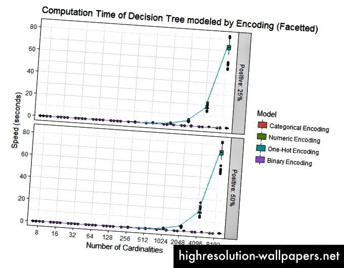 Data domineres af langsom One-Hot Encoding.