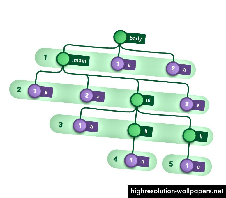 Sl. 7 - Odabir samo elemenata sidra.