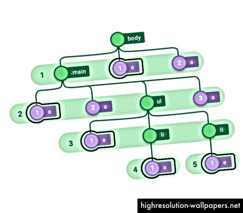 Sl. 8 - Odabir elemenata za sidrenje prvog tipa.