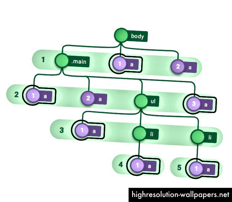 Slika 13 - n-tipovi (2n + 1) odabira