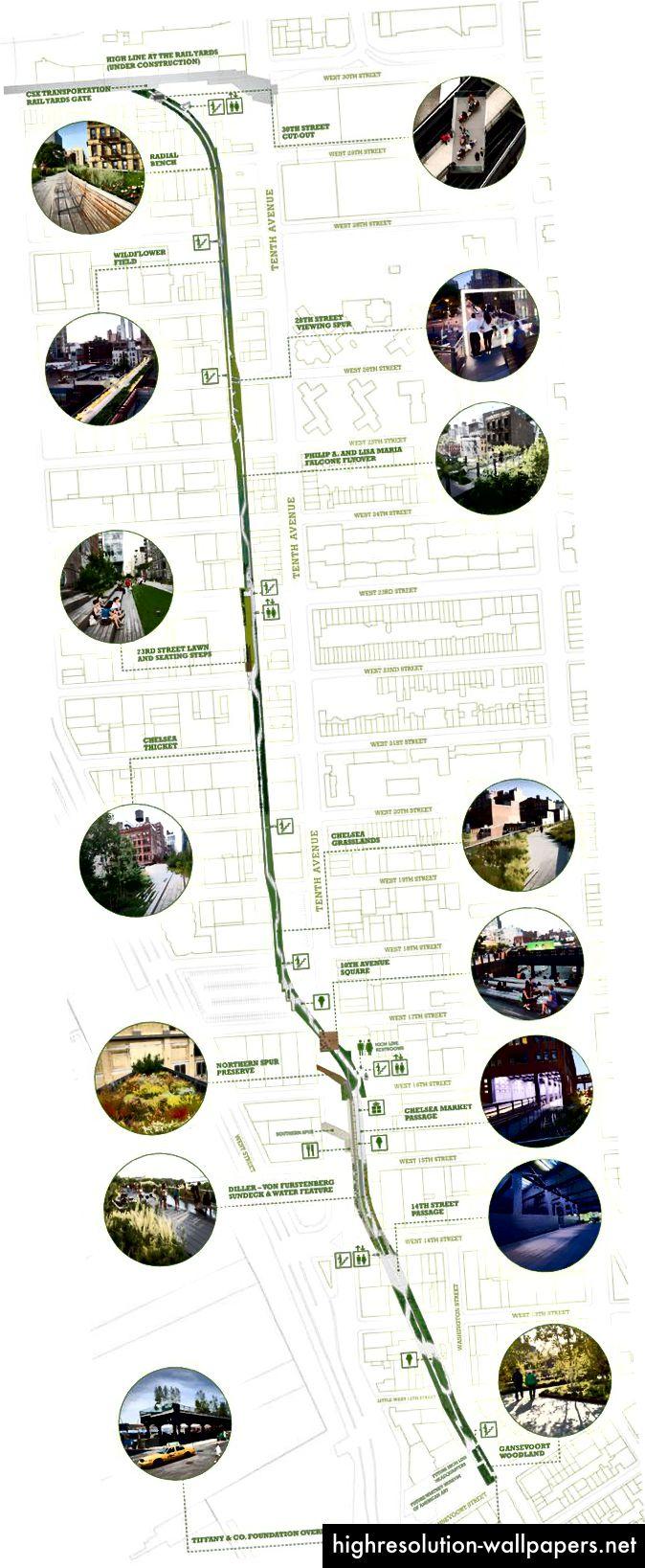 Μεικτό χάρτη μέσων Μια επισκόπηση της High Line στο Μανχάταν - με φωτογραφία και ελάχιστο χάρτη. Φωτογραφία που αναδεικνύει τα σημεία ενδιαφέροντος κατά μήκος της διαδρομής.