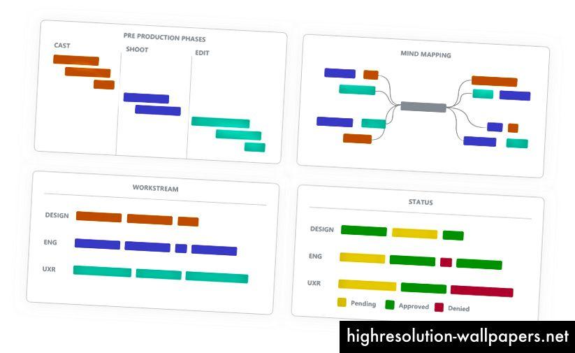 Primjeri kako vremenska traka može kategorizirati rad