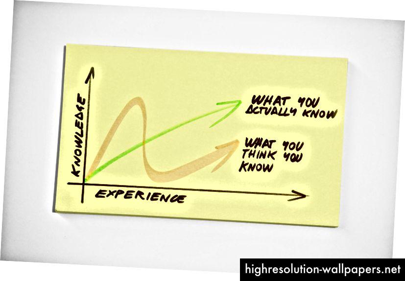 Vores egenevaluering af vores færdigheder er ofte vildt unøjagtige.