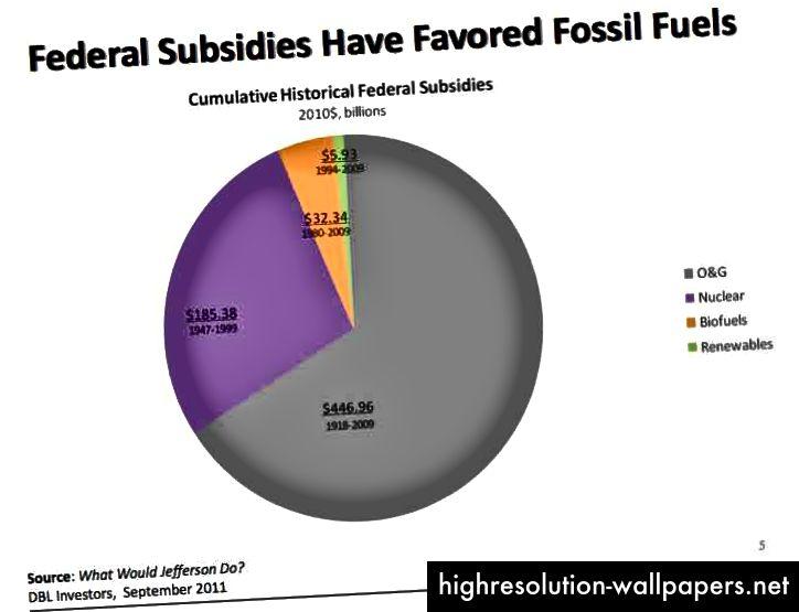 Subsidios federales históricos acumulados (EE. UU.) - Fuente
