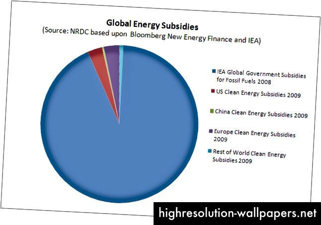 Comparación de subsidios para combustibles fósiles versus subsidios para energía renovable (fuente)