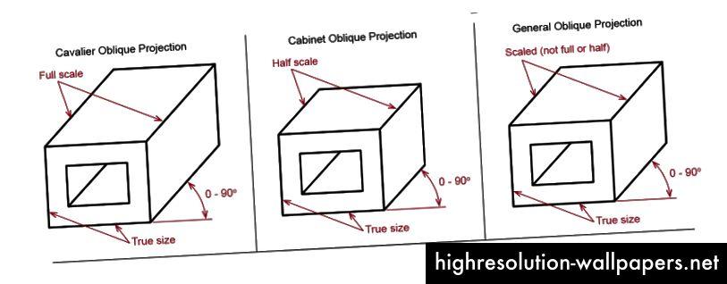 Tri vrste kosih projekcija.