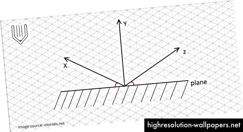 Osi X i Z nagnute su prema vodoravnoj ravnini. Izvor slike: vitorials.net.