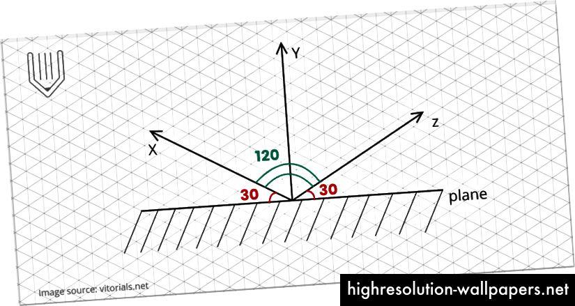 30/120/30 se također naziva istinskom izometrijskom mrežom.