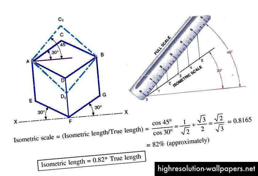 Izometrijska duljina i stvarna duljina. Izvor slike: ed-zon.blogspot.com/2013/05/isometric-projection-and-isometric.html.