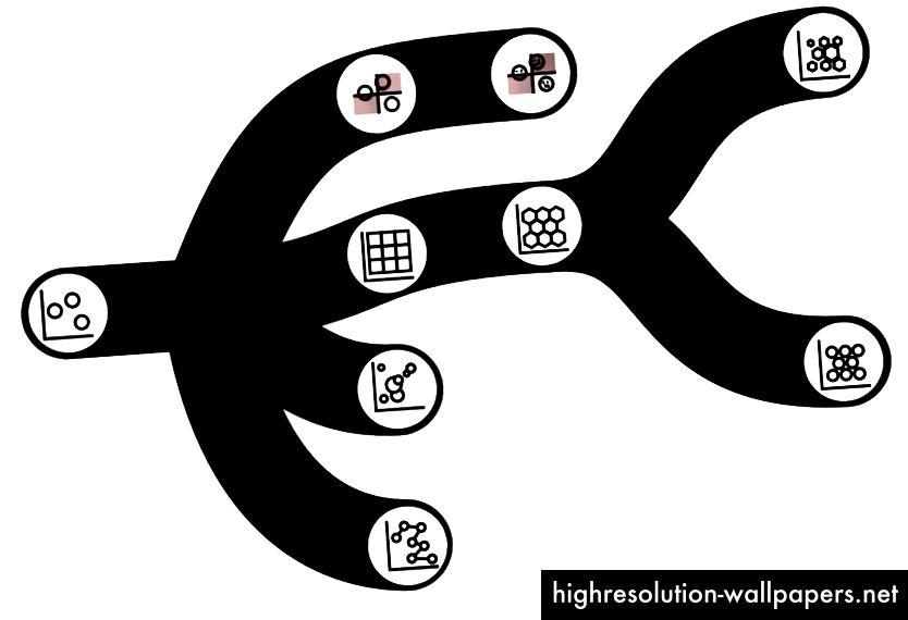 Her er en imaginær genealogi for diagrammer, der har scatterplots som en fælles stamfar med grene for at indikere tilsluttede scatterplots, graderede symboldiagrammer, gitterlignende plot og kvadranter (naturligt udvikler sig til kvadranter med ansigter fra populære tv-skuespillere).