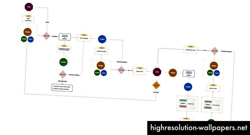 diagramma del flusso di lavoro che ho progettato
