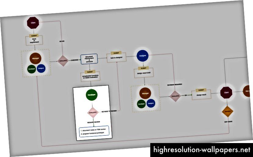 fase di valutazione degli sviluppatori