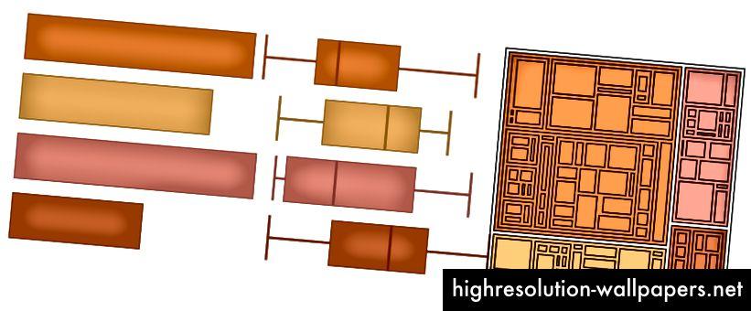 Disse er alle visuelt forskellige farver og egnede til disse datavisualiseringslayouts. Hvis dette var til sonderende formål, udgør det ingen problemer, men hvis dette blev præsenteret for et publikum, ville de have en udfordrende tid med at kommunikere om det, fordi alle elementerne kunne beskrives som orange.