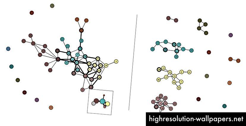 Disse netværksdiagrammer, der bruger et komplekst farveskema og har stor visuel kompleksitet. Det ville ikke være nok at finde den perfekte palet, de har brug for tankevækkende design og supplerende elementer (som minimap eller gitteret fra samfund).