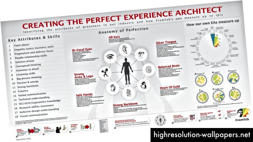 El póster perfecto de EA: lea más aquí