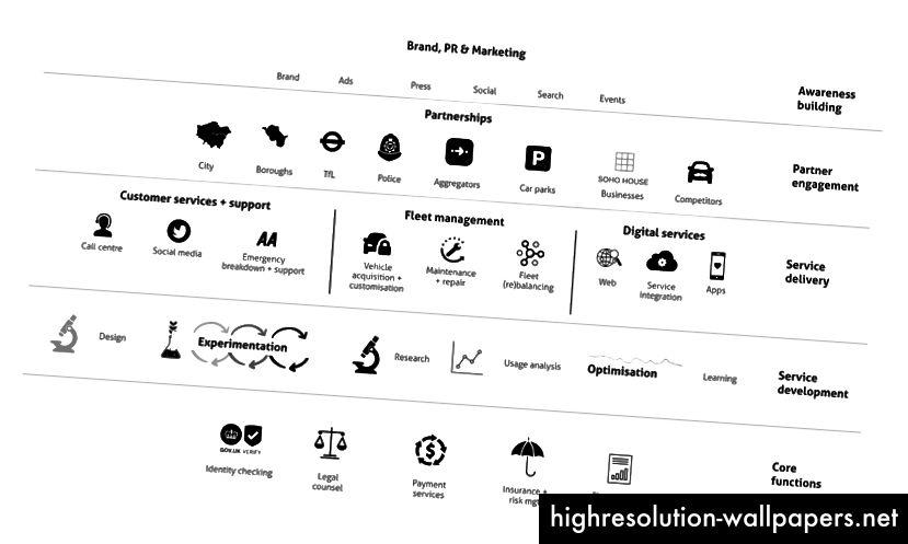 Algunos elementos diferentes del sistema de un servicio de movilidad con el que estaba trabajando