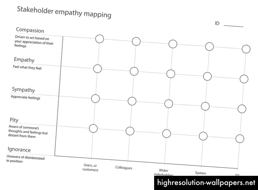 Una pequeña plantilla que uso para hacer que las personas mapeen sus niveles de empatía con diferentes partes interesadas