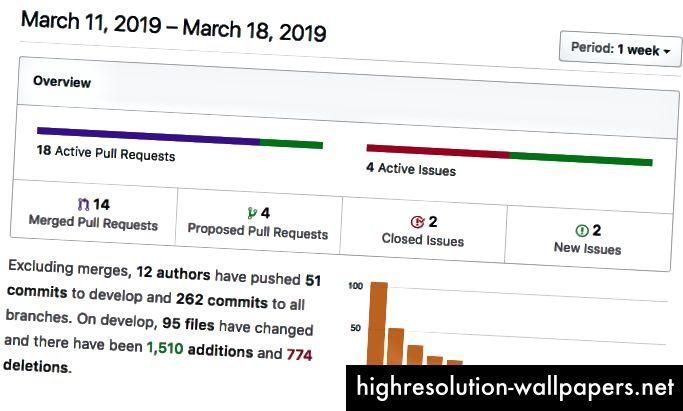 Holochain Dev Pulse 11-18 Μαρτίου 2019
