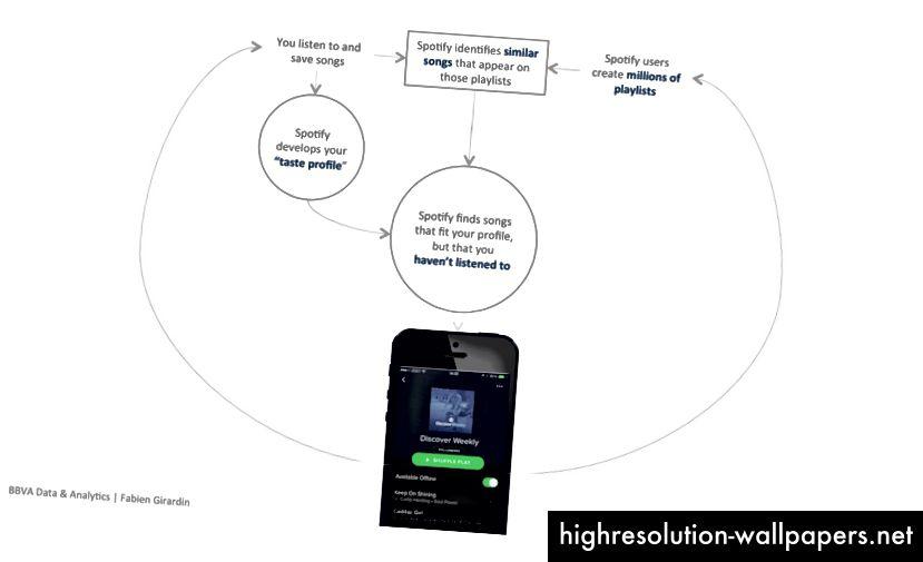 Spotify Discovery Weekly explicado. Esquema adaptado de La magia que hace que las listas de reproducción Discover Weekly de Spotify sean tan buenas.