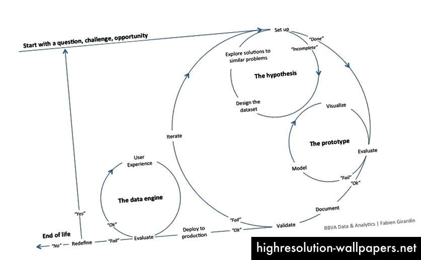 El método de la ciencia de datos y sus procesos cíclicos de evaluación y refinamiento constantes.