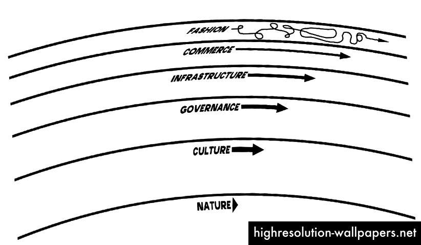 Τα στρώματα ρυθμού του Stewart Brand εφαρμόζονται στον 'πολιτισμό'