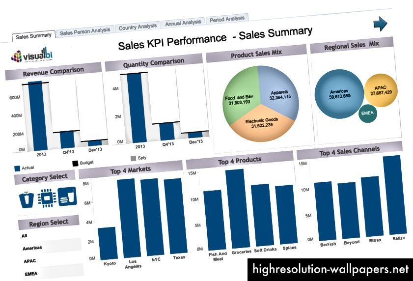 Un tablero de datos típico. Este ejemplo es de Visual BI.