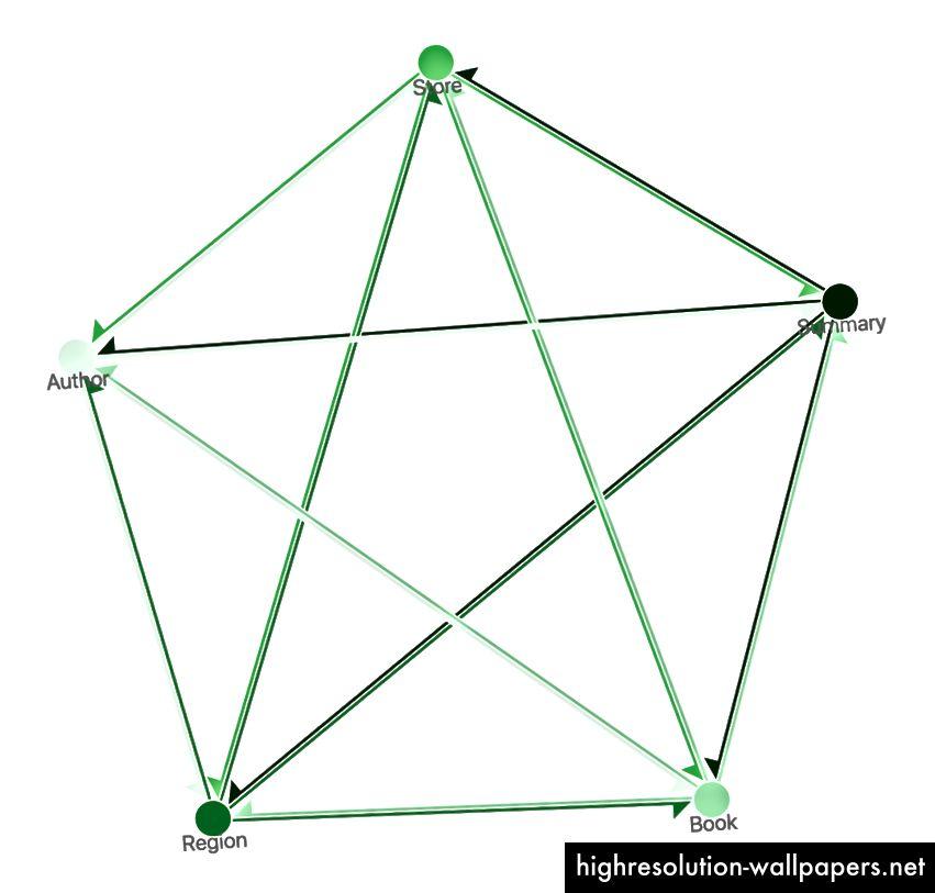 Den idealiserede navigation af et program, hvor enhver visning er tilgængelig fra enhver visning, f.eks. Med en navigationsbjælke.