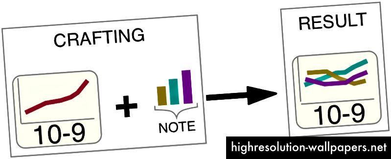 En håndværksmetafor bragt til datavisualisering. Hvis en bruger lavede en kategorisk note på et diagram, der fremhævede tre kategorier og gemte en visning i et separat linjediagram, kunne de kombineres for at oprette et nyt diagram, der er opdelt i de tre kategorier fra noten, men over tid og i metaforen af den gemte visning.