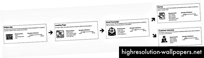 Yhdistä sähköpostikampanjasi kyselyihin ja asiakashaastatteluihin